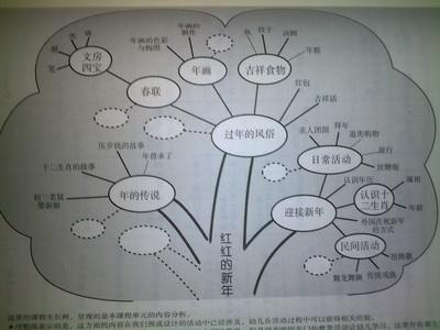 """张幼大班开展""""红红的新年""""主题活动"""